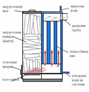 Как правильно разжечь твердотопливный котел? | ICOAL - продажа твердого топлива